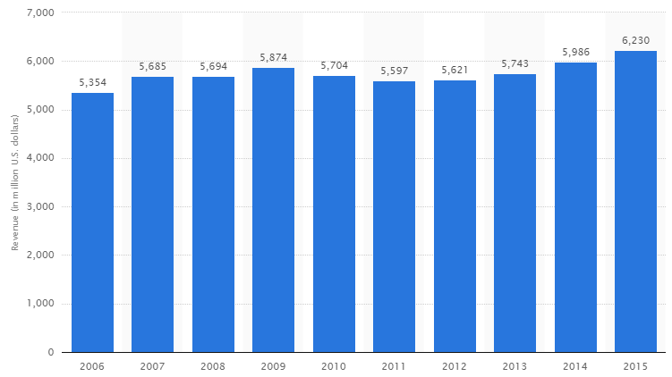 Casinos Gambling MArket in Canada 2006-2015