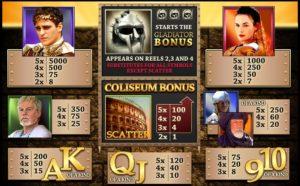 Gladiator Movie Themed Slots