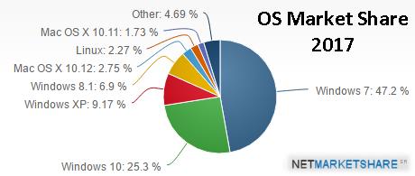 OS Market Share 2017