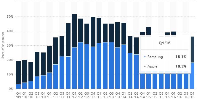 market share Smasung vs iOS online casinos
