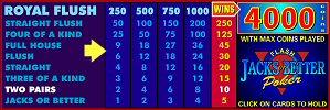 Video Poker Pay Table with Multiplier Bonus